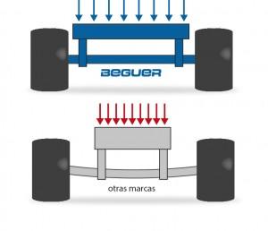 anchura del chasis equipos beguer